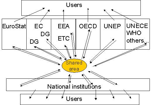 Ensuring Shared Data