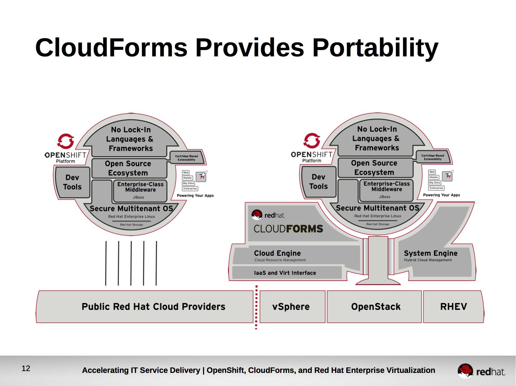 Hybrid Cloud Growth