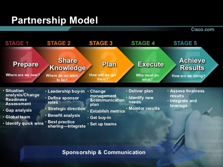 New Partnership Model